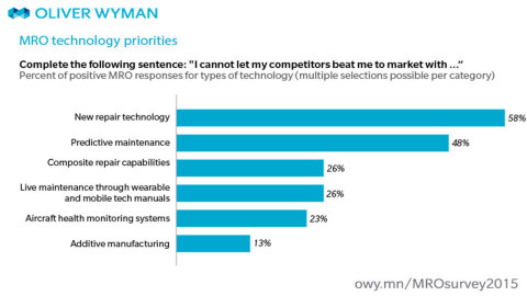 MRO technology priorities (Graphic: Business Wire)