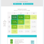 Infer's behavior scoring solution helps sales and marketing teams predict which prospects will convert in the next three weeks. Infer uses advanced predictive analytics to model prospect's detailed marketing activity data and generate highly accurate behavior scores. (Graphic: Business Wire)
