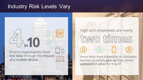 """The Aruba """"Running the Risk"""" study shows that risk levels vary by industry. (Graphic: Business Wire)"""