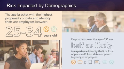 """The Aruba """"Running the Risk"""" study shows that risk is impacted by demographics. (Graphic: Business Wire)"""