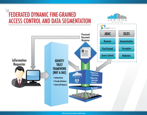 Jericho Systems' Federated Dynamic Fine-Grained Access Control Model (Graphic: Business Wire)