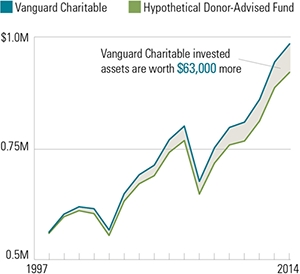 Total charitable impact: High versus low fees - This chart is a comparison of Vanguard Charitable's Moderate Growth to another investment option--with the exact same performance but a higher expense ratio. (Graphic: Business Wire)