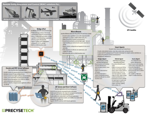 PrecyseTech - Remote Entity Awareness Solutions (Graphic: Business Wire)