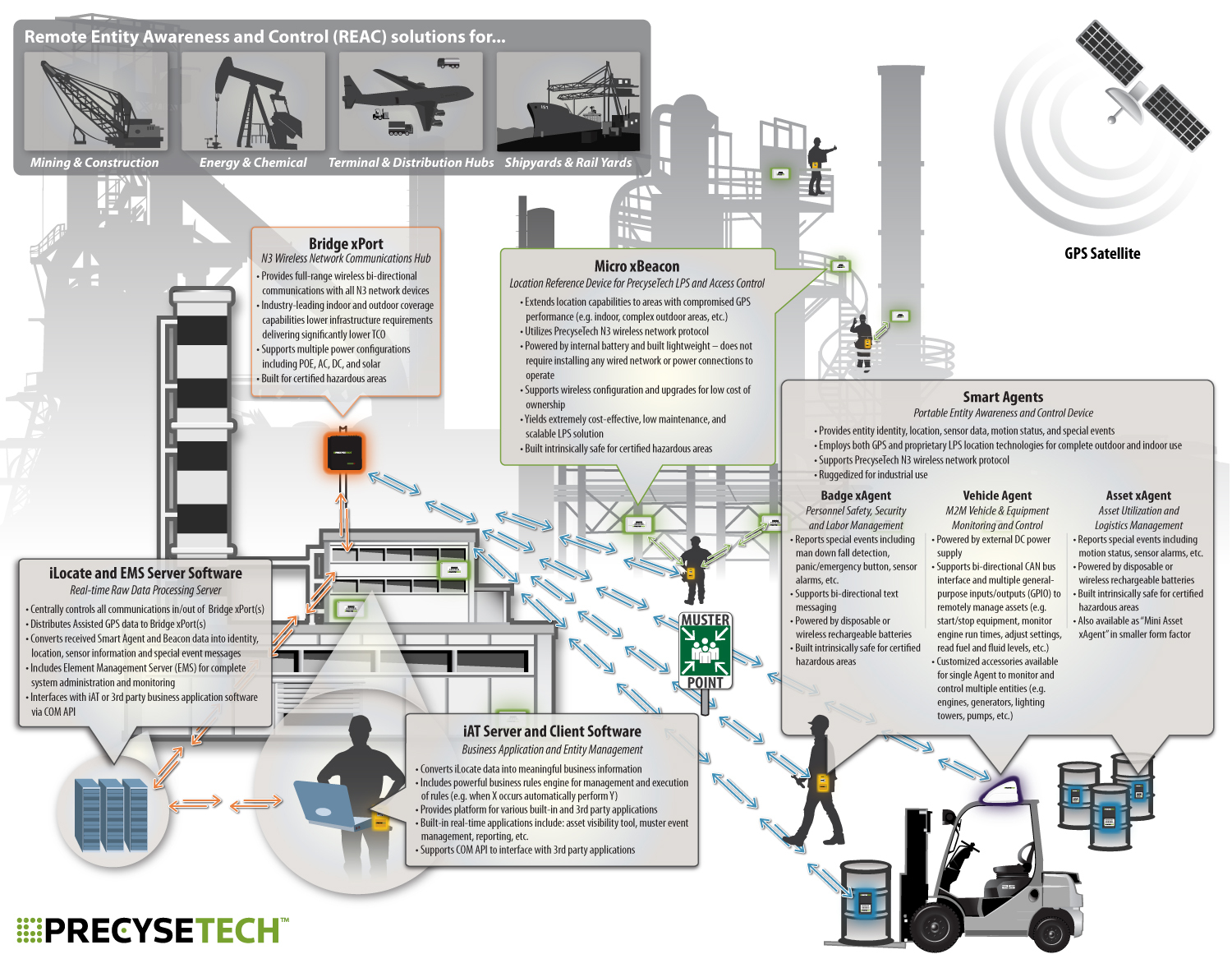 Precysetech Leverages Rfid And Gps To Deliver Machine Satellite Internet Wiring Diagram Full Size
