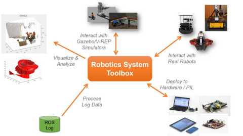 Robotics System Toolbox connects MATLAB and Simulink to ROS-enabled robots and simulators (Graphic: Business Wire)