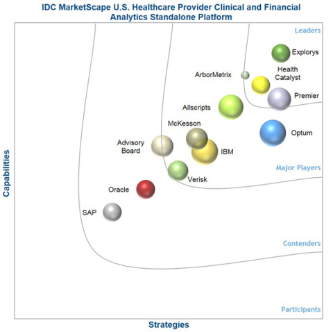 IDC MarketScape vendor analysis model is designed to provide an overview of the competitive fitness of ICT suppliers in a given market. The research methodology utilizes a rigorous scoring methodology based on both qualitative and quantitative criteria that results in a single graphical illustration of each vendor's position within a given market. The Capabilities score measures vendor product, go-to-market and business execution in the short-term. The Strategy score measures alignment of vendor strategies with customer requirements in a 3-5-year timeframe. Vendor market share is represented by the size of the circles. Vendor year-over-year growth rate relative to the given market is indicated by a plus, neutral or minus next to the vendor name. (Graphic: Business Wire)
