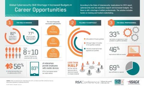 State of Cybersecurity: Implications for 2015 (Graphic: Business Wire)