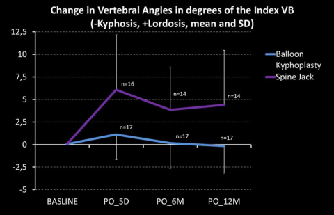 Change in vertebral angles in degrees of the index VB. (Graphic: Business Wire)