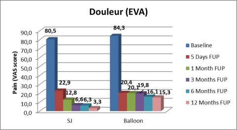 Douleur (EVA). (Graphic: Business Wire)