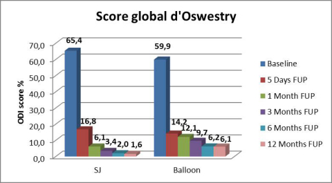 Score global d'Oswestry (Graphic: Business Wire)