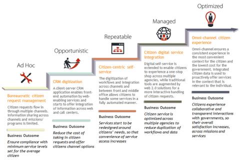 IDC MaturityScape model. (Graphic: Business Wire)