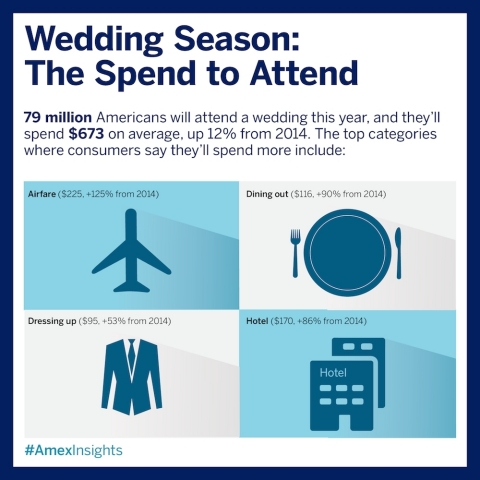 "Like spring, wedding season has officially ""sprung,"" and nearly 79 million Americans will bear witness to family and friends saying ""I do"" this year. That's up a dramatic 18% since last year, according to the latest American Express Spending & Saving Tracker. (Graphic: Business Wire)"