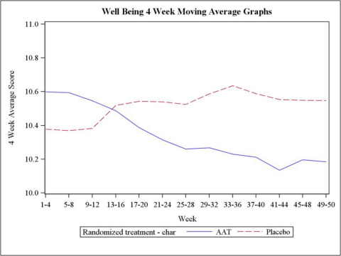Graph 4: Well-being Score, Continuous Analysis from week 1 to week 50 (Graphic: Business Wire)