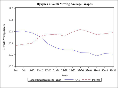 Graph 3: Dyspnea Score, Continuous Analysis from week 1 to week 50 (Graphic: Business Wire)