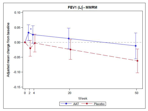 Graph 1: FEV1 (L) change from baseline to week 50 (Graphic: Business Wire)