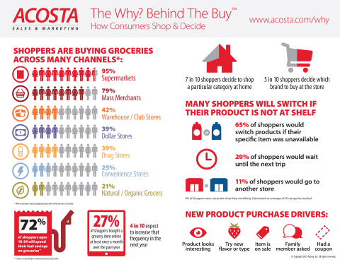 Acosta Sales & Marketing 11th Edition of The Why?Behind The Buy. (Graphic: Business Wire)