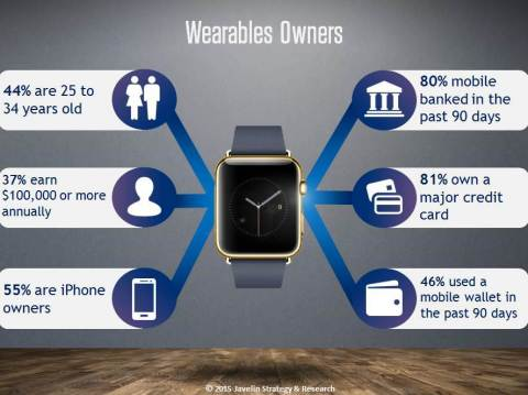 Wearables owners today are gold-standard customers: high income, younger, and extremely engaged in digital banking, payments, and shopping. (Graphic: Business Wire)