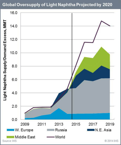 IHS Predicts Naphtha Oversupply Through 2020 (Graphic: Business Wire)