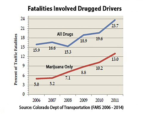 In 2011 55% of fatalities are from marijuana compared to 31% in 2007 (Graphic: Business Wire)