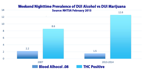 The DUI from marijuana was 8.4 times higher than DUI from alcohol in 2013 thru 2014 (Graphic: Business Wire)