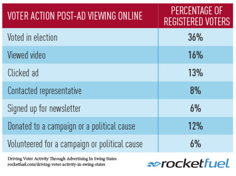 Voter Action Post-Ad Viewing Online (Graphic: Business Wire)