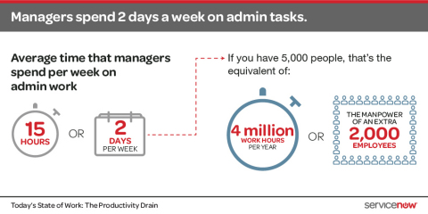 Organizations today - both large and small - spend enormous amounts of time on manual administrative work. According to a survey by ServiceNow, managers expend an average of two days a week filling forms and chasing mundane deliverables, rather than focusing on core job functions that move the business forward. For the full infographic, please visit: https://www.servicenow.com/company/media/diagrams-and-infographics.html (Graphic: Business Wire)