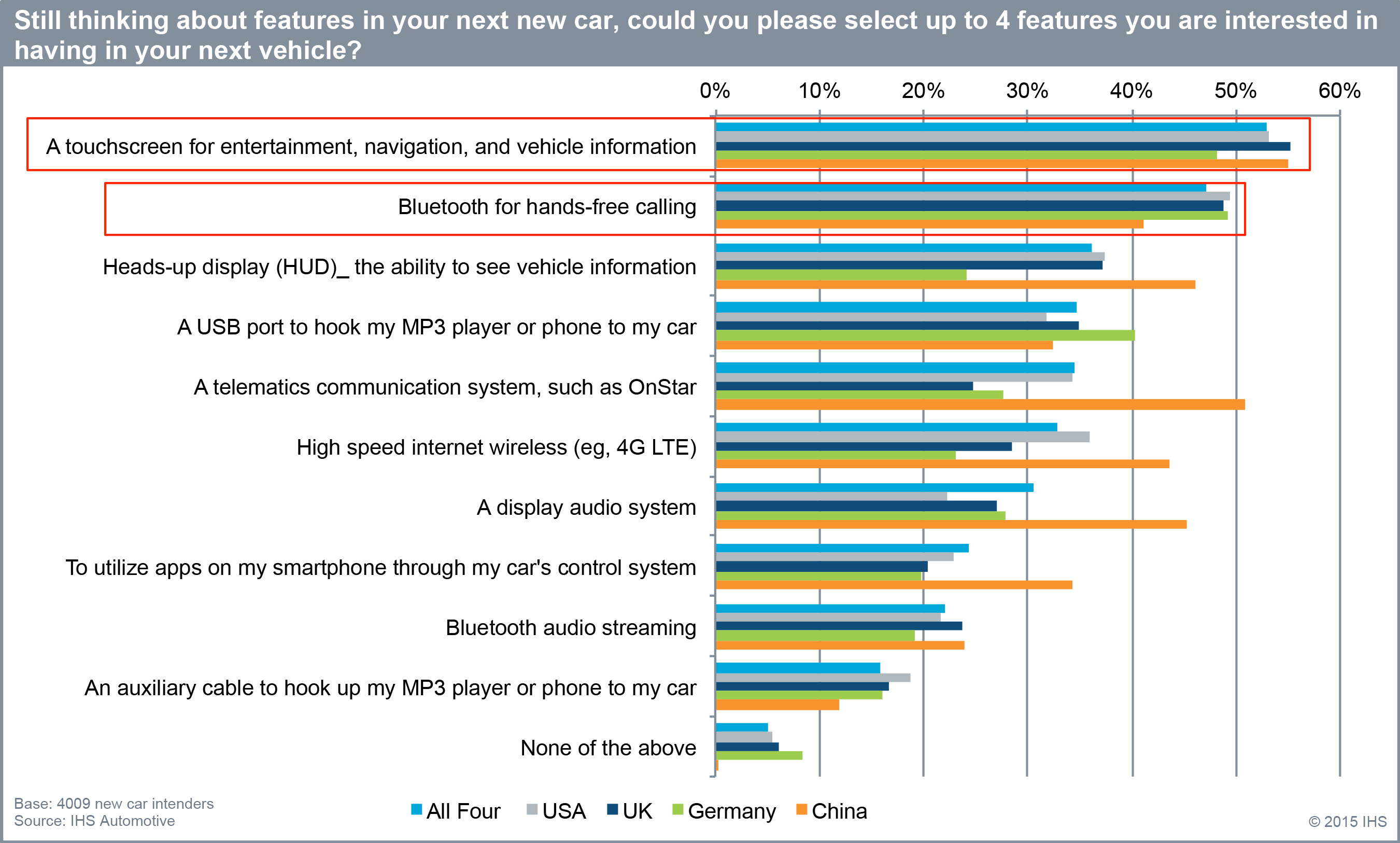 IHS Automotive asks: which features are you interested in having in your next vehicle? (Graphic: Business Wire)