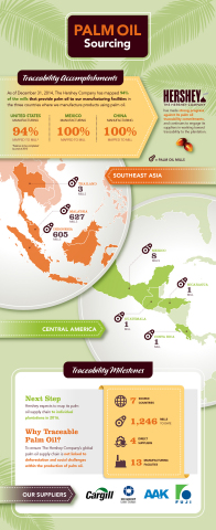 Hershey has traced its supply chain to more than 94 percent of all the mills that supply its palm and palm kernel oil globally. (Graphic: Business Wire)