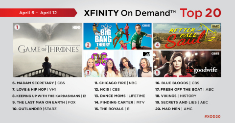 The top 20 TV series on Xfinity On Demand for the week of April 6 - April 12. (Graphic: Business Wire)