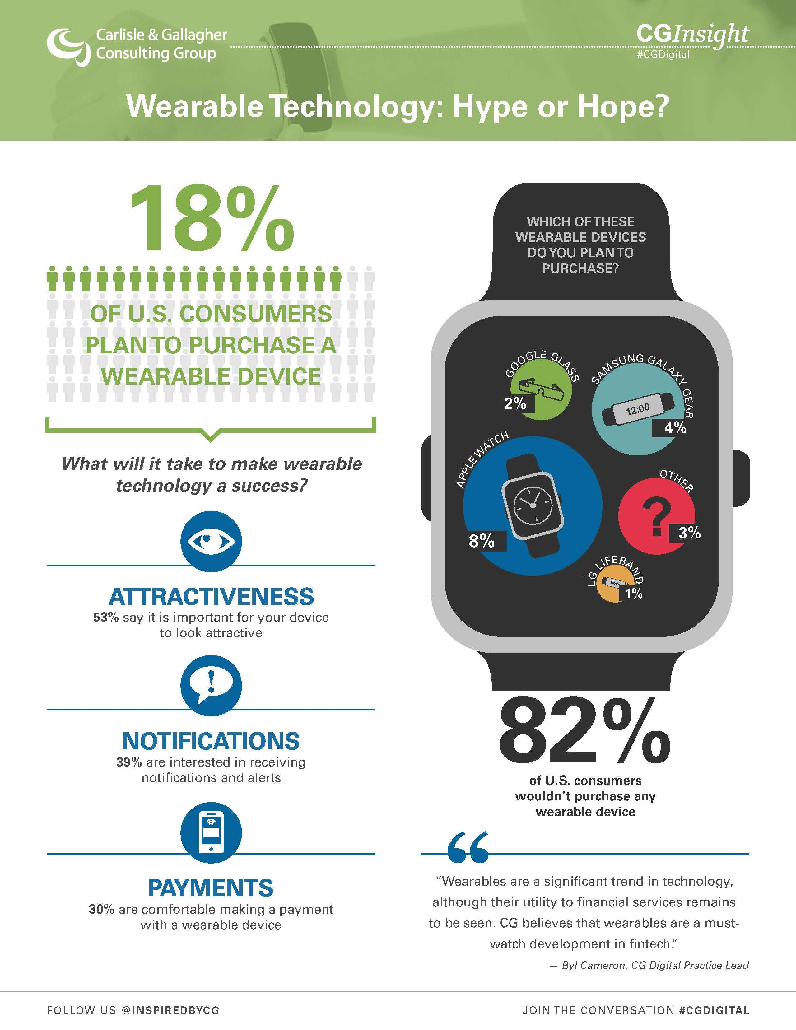 only 18 percent of u s consumers plan to purchase a wearable full size