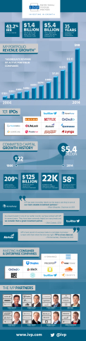 IVP XV infographic (Graphic: Business Wire)