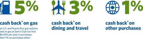 Sams Credit Login >> Sam S Club 5 3 1 Cash Back Credit Card Program With Synchrony