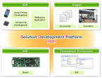 Toshiba: Application processor development platform for wearable and IoT devices (Solution Development Platform) (Graphic: Business Wire)