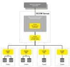 StorMagic SvSAN management pack for Microsoft System Center Operations Manager (Graphic: Business Wire)