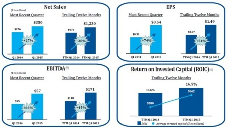 Select Comfort Sends Letter to Shareholders Highlighting the Innovation Strategy Driving Record Financial Results (Graphic: Business Wire)