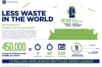 GE Appliances' Product Recycling Program (Graphic: GE)