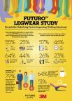 FUTURO(TM) Legwear Study Infographic (Graphic: FUTURO Legwear)