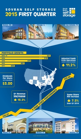 SSS Q1 Performance Snapshot - a visual tour of results, locations and growth. (Graphic: Business Wir ...