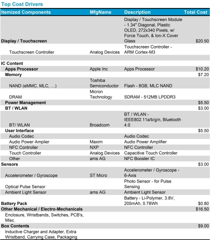 Apple Watch Sport IHS Top Cost Chart (Graphic: Business Wire)