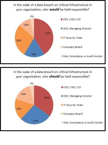 Security professionals believe that responsibility for data breaches on critical infrastructure ultimately rests with the CISO. (Graphic: Business Wire)