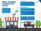 Small Business Cybersecurity Update