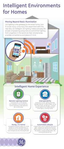 GE intelligent LED lighting is the gateway to the smart home, making everyday life simpler. (Photo: General Electric)