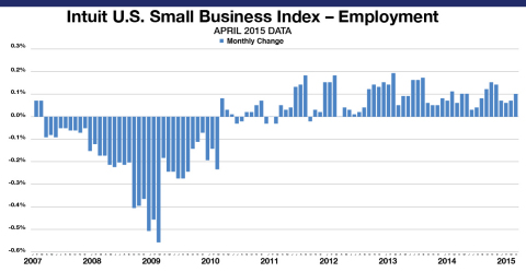 The Intuit QuickBooks Small Business Employment Index shows an increase of 0.1 percent in April. The Employment Index reflects data from approximately 269,500 small business employers, a subset of small businesses that use Intuit Online Payroll and QuickBooks Online Payroll. The month-to-month changes are seasonally adjusted and informative about the overall economy. (Graphic: Business Wire)