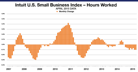Small Business Employee Monthly Hours Worked for hourly employees decreased by 0.1 percent in April. The levels reflect data from approximately 773,000 hourly employees of the Intuit Online Payroll and QuickBooks Online Payroll customer set of approximately 269,500 small businesses and is not necessarily representative of all small businesses. The month-to-month changes are seasonally adjusted and informative of the overall economy. (Graphic: Business Wire)