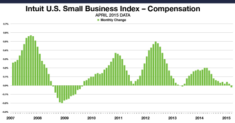 Small Business Employee Monthly Compensation for all employees decreased by 0.02 percent in April. This data includes the compensation paid by small business owners to themselves. The levels reflect data from approximately 1 million employees of the Intuit Online Payroll and QuickBooks Online Payroll customer set of 269,500 small businesses, and are not necessarily representative of all small business employees. The month-to-month changes are seasonally adjusted and informative about the overall economy. (Graphic: Business Wire)