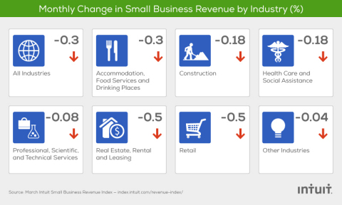 The Intuit QuickBooks Small Business Revenue Index is based on data from more than 150,000 small businesses, a subset of the total QuickBooks Online financial management user base. (Graphic: Business Wire)