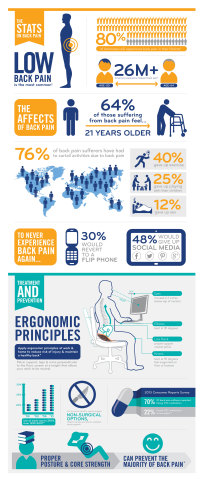 80% of Americans will experience back pain in their lifetime (Graphic: Business Wire)