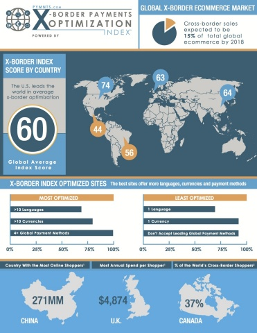 PYMNTS and Digital River Study Measures Merchant Preparedness to Capture the More than $300 Billion Cross-Border Ecommerce Opportunity (Graphic: Business Wire)