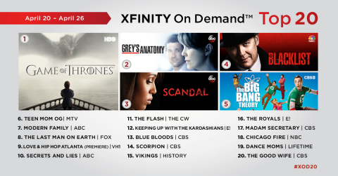 The top 20 TV series on Xfinity On Demand for the week of April 20 – April 26. (Graphic: Business Wire)