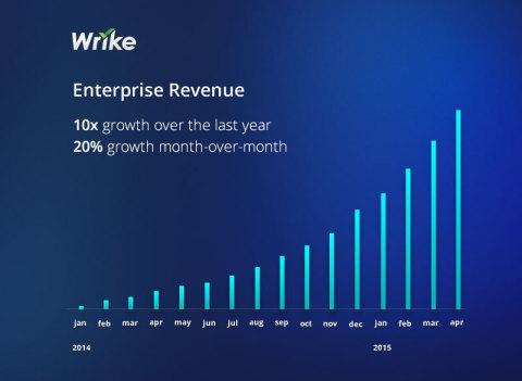 Wrike Enterprise Revenue Growth (Graphic: Business Wire)